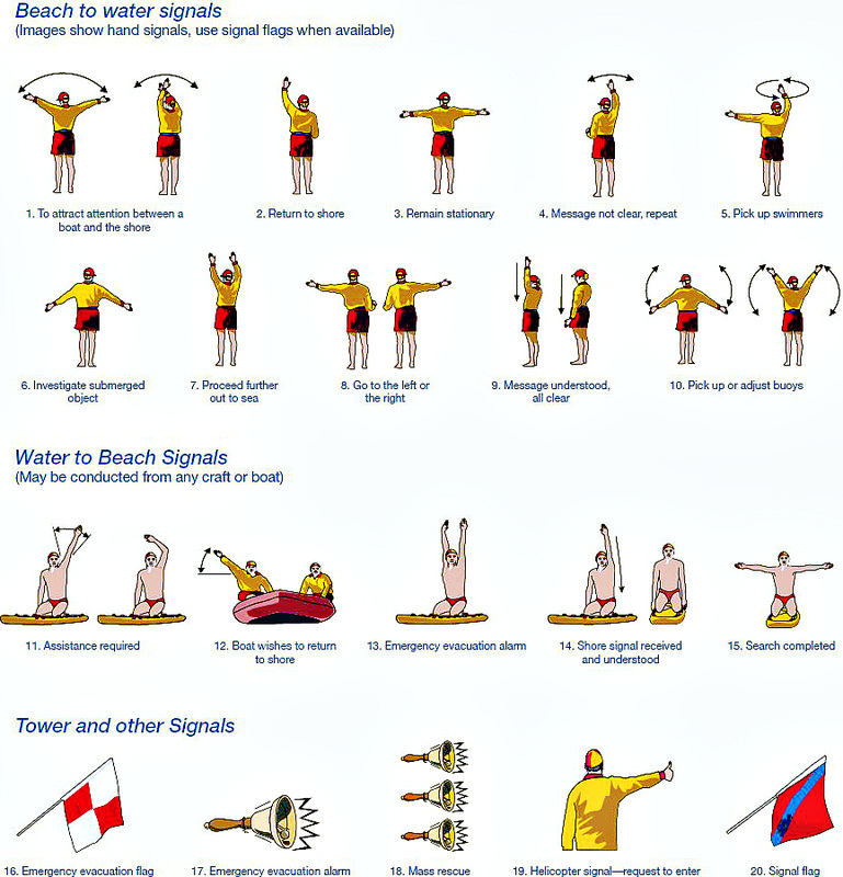 Slsa And International Life Saving Federation Hand Signals